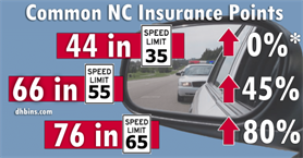 NC Insurance Points